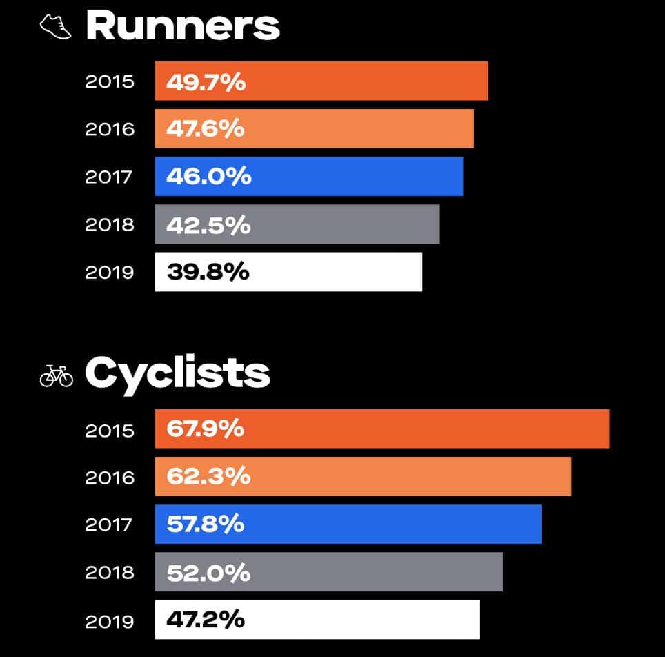 ב2015 50% אחוז מהרצים העלו רק אימוני ריצה, ב2019 זה ירד ל40%. בקרב רוכבים זה כבר יותר משמעותי והירידה היא מ68% ל47%