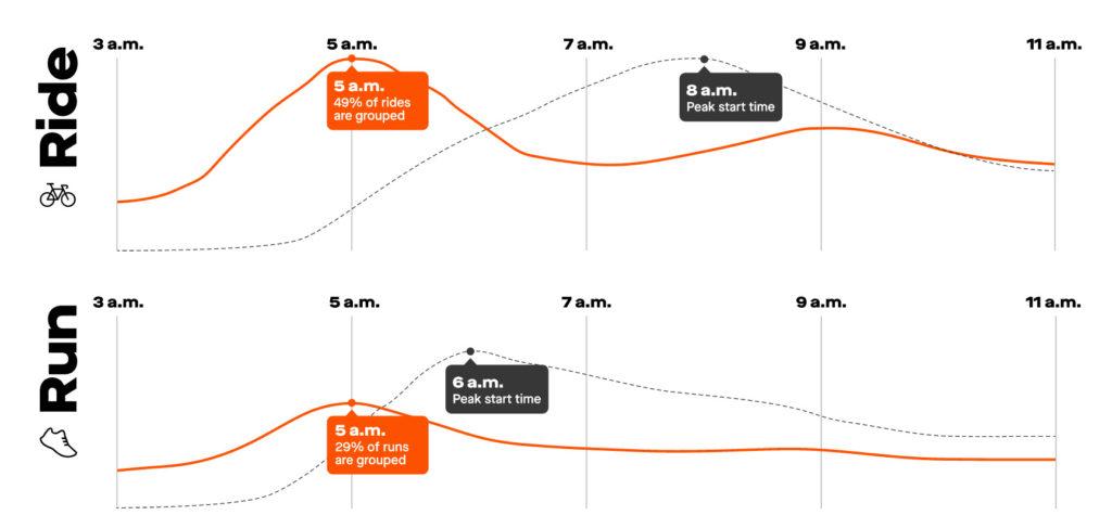 49% מאימוני הרכיבה ו-29% מאימוני הריצה שיוצאים בשעה חמש בבוקר הם בקבוצות