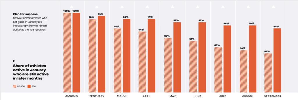 95% מאנשים שקבעו מטרות בינואר נשארו פעילים לקראת סוף שנה